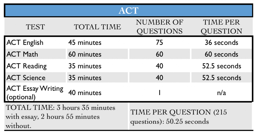 ACT-table-of-time-and-number-of-questions-1