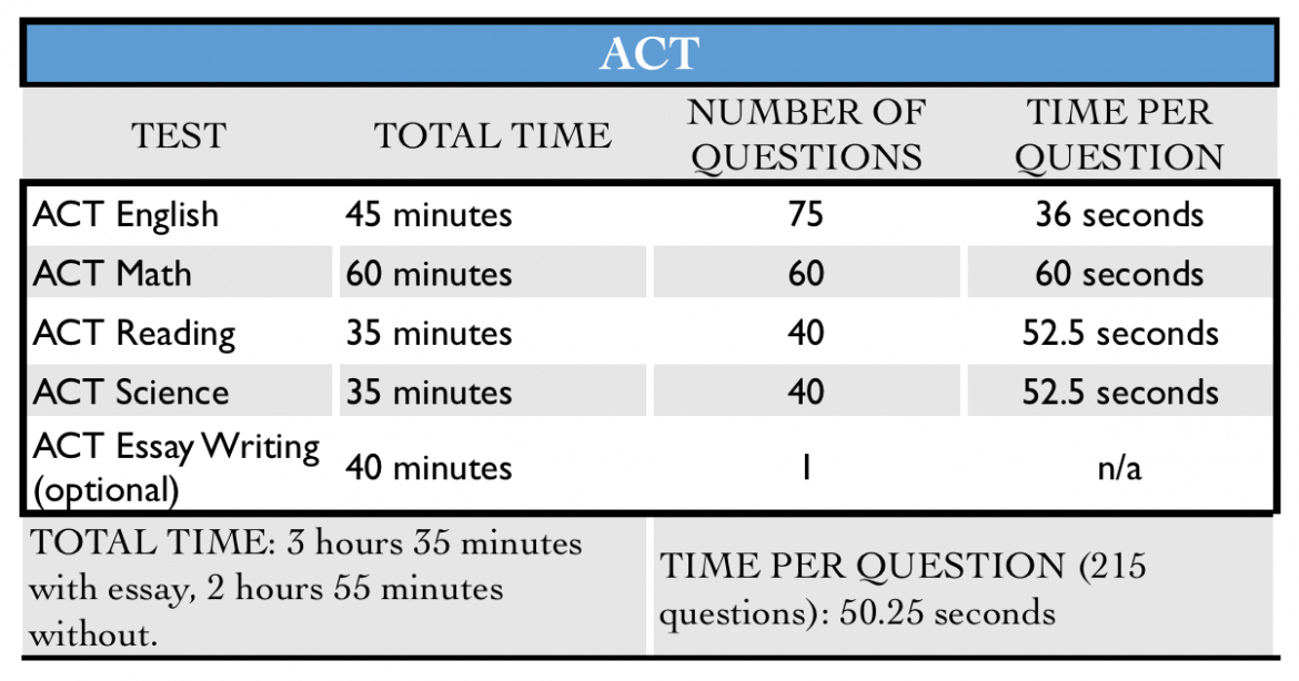 ACT-table-of-time-and-number-of-questions-1.png