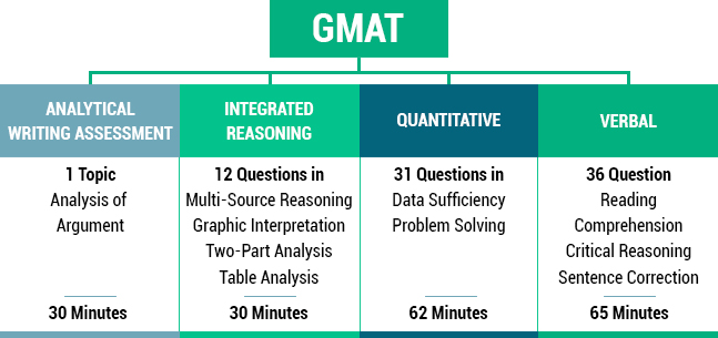 GMAT-Know-More-About.jpg