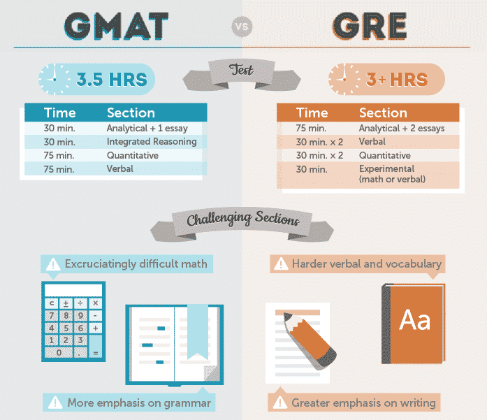 gre-vs-gmat-quantative-section